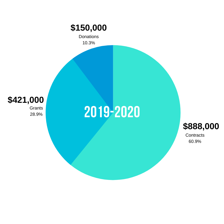 Funding Graphic 2019-2020