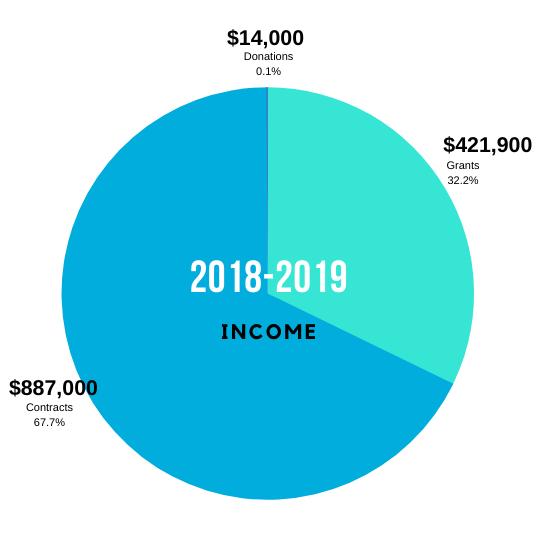 Income Graphic 2018-2019