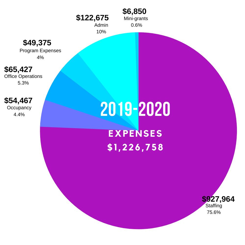 Expenses 2019-20
